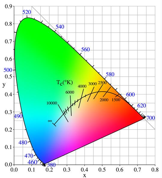 charte_des_couleurs_et_temperature.jpg